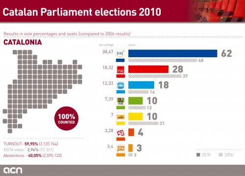 The final results of the 2010 Catalan Parliament elections (by ACN)