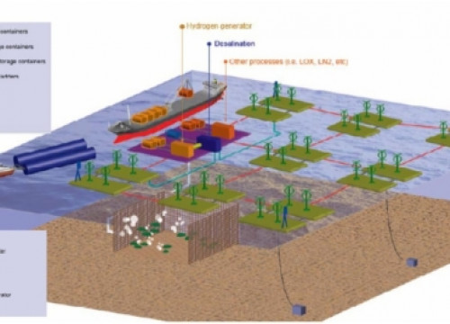 An image of the H2OCEAN project (by H2OCEAN / ACN)