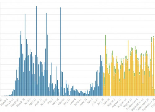 Screenshot of a chart showing daily coronavirus cases reported in Catalonia