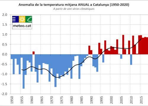 Graph with the year-to-year anomaly in temperatures compared to the 1981-2010 average, with those above mean in red, and those below, in blue (by SMC)