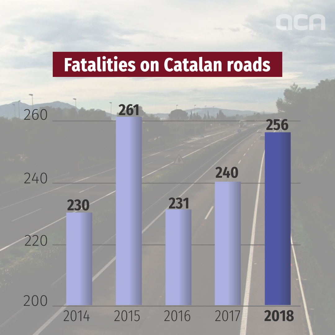 Accident fatalities see 7% increase from last year, as upward trend continues