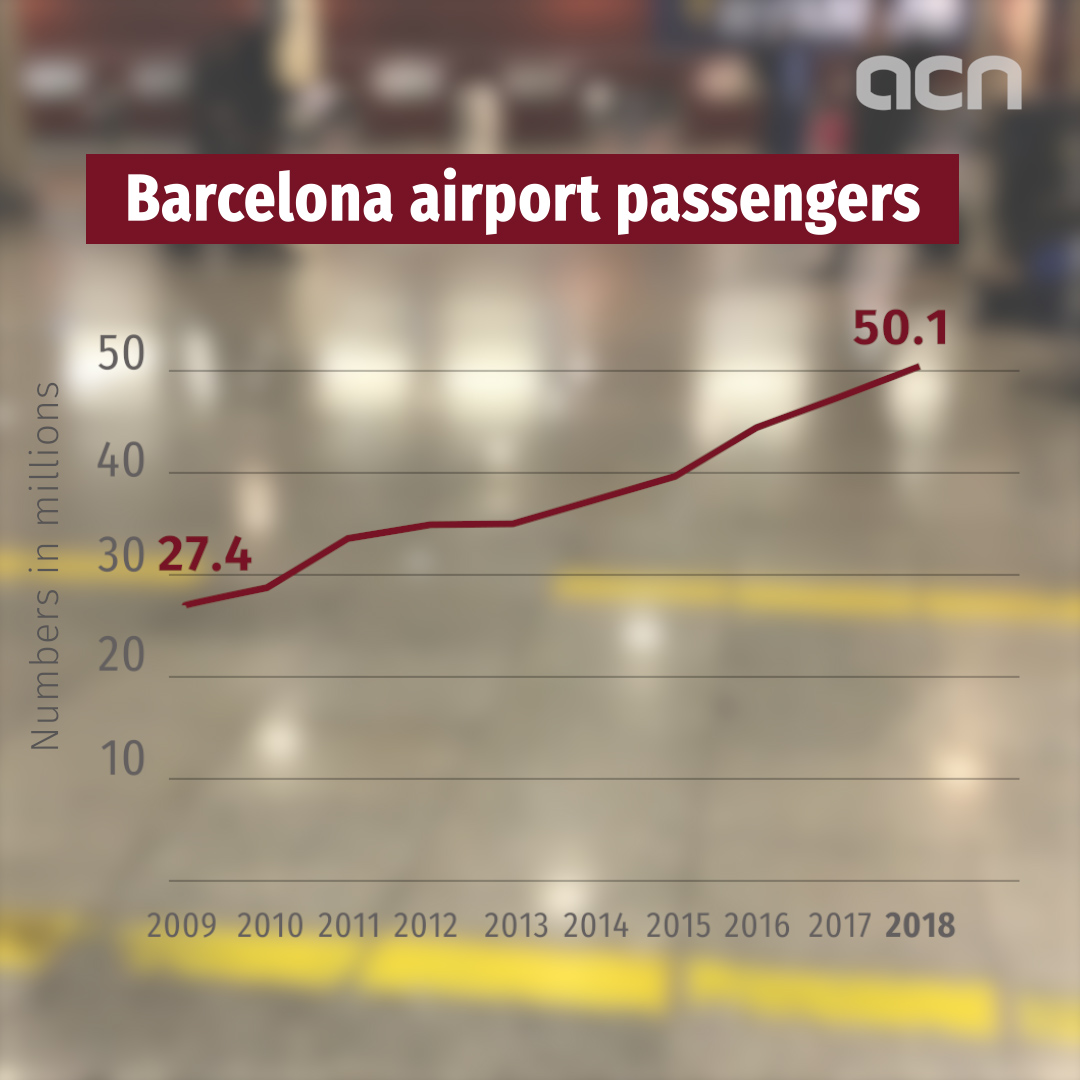 Barcelona airport breaks 50m passengers in 2018