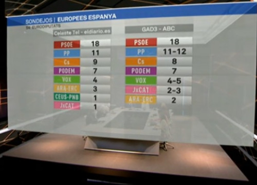 Two EU election exit polls published by several Spanish media outlets on May 26, 2019 at 8pm