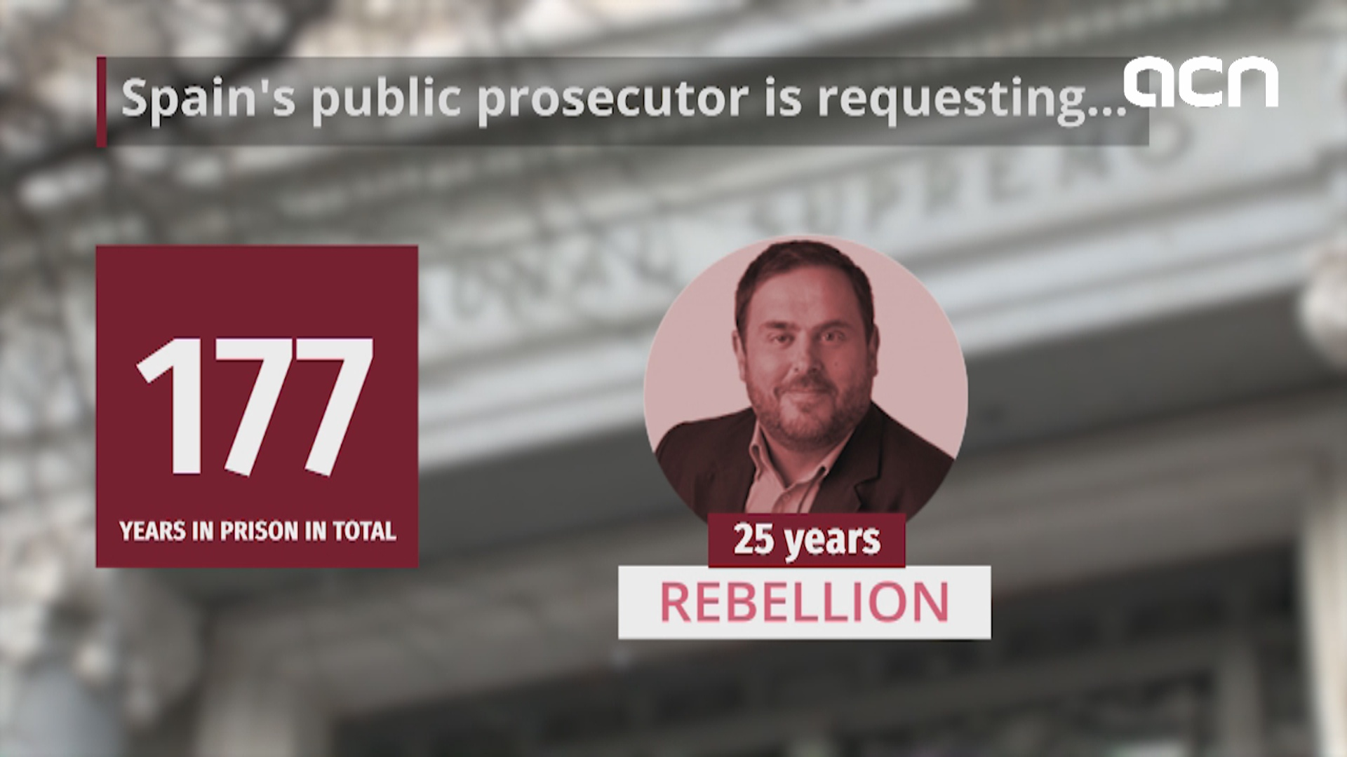 What are the prison sentences proposed by Spain's prosecutor for each of the officials?