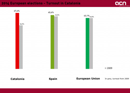Turnout in the 2014 European elections (by ACN)